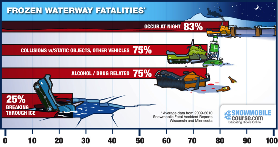 Snowmobiling Deaths on Ice (Infographic) | OutdoorHub