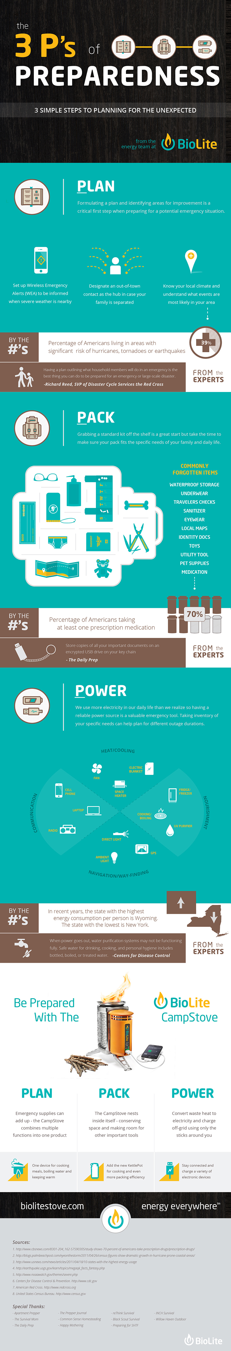 3Ps_infographic