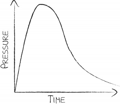 The pressure curve of a firing cartridge looks something like this. A big spike right away, then pressure tapers off to zero. Managing the spike is what we're most concerned about.