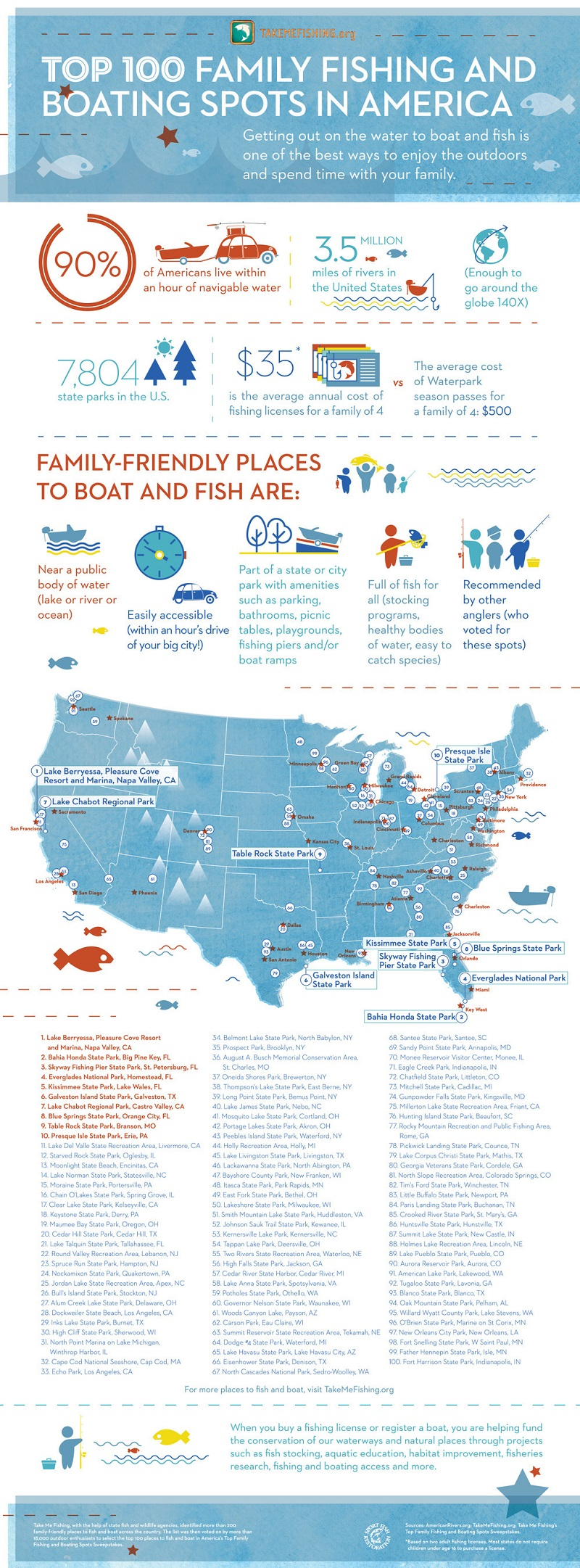 Take me fishing announces america 39 s top 100 family for Best places to fish in the us