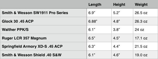 Smith & Wesson SW1911 Pro Series size comparison