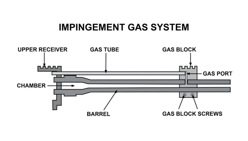The gas impingement system was the original AR operating system and still might be the best all-around option.