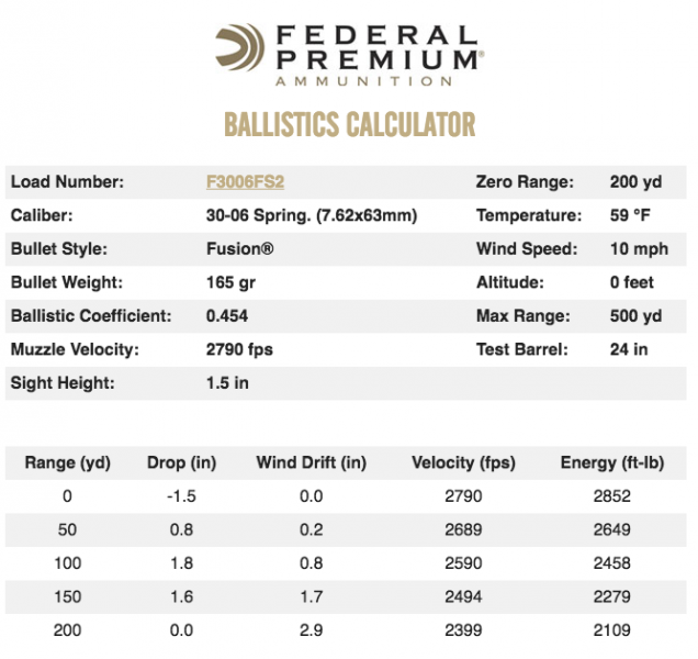federal-30-06-ballistics-table