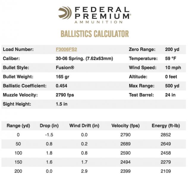 federal-30-06-ballistics-table