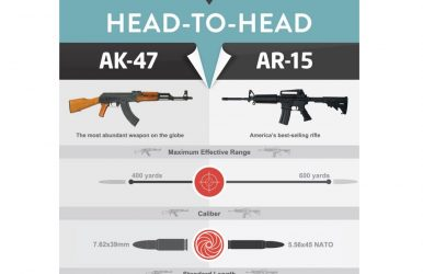 AK-47 vs. AR-15 Debate
