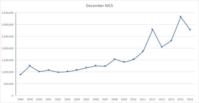 December NICS reports