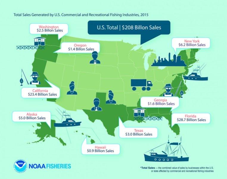 U.S. Fishing
